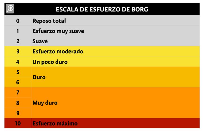 Escala de Borg modificada al sistema decimal.